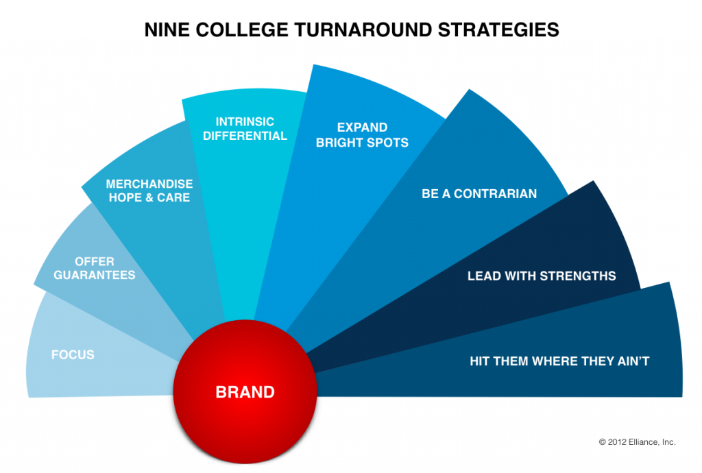 College Turnaround Strategies
