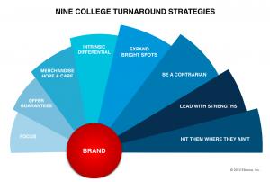 College Turnaround Strategies