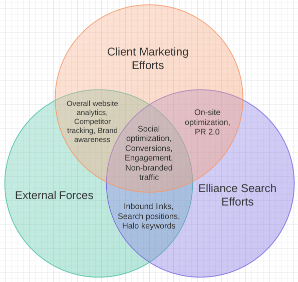 SEO Metrics by Effort and Outcome