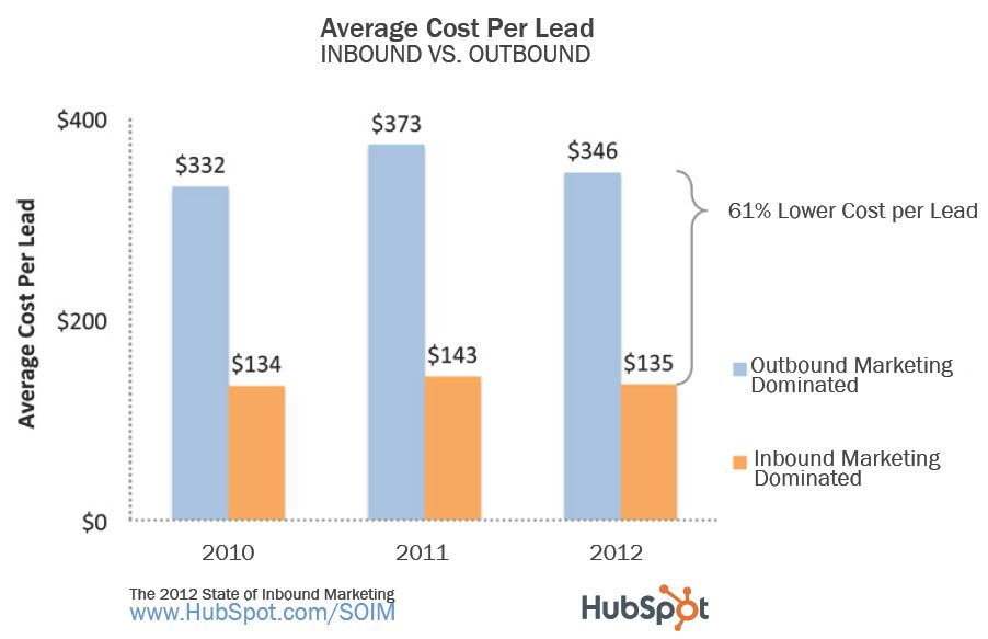 inbound vs. outbound cost per lead