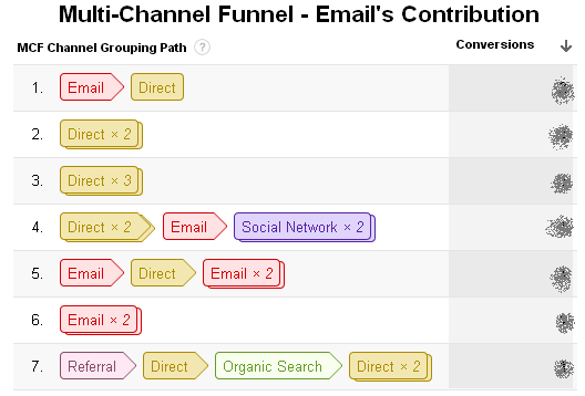 email-share-Multi-channel-funnel