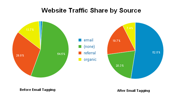 email-traffic-as-a-source