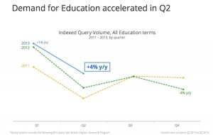 search volume for higher education keywords