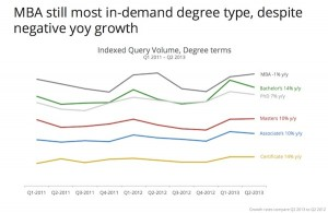 in-demand degrees