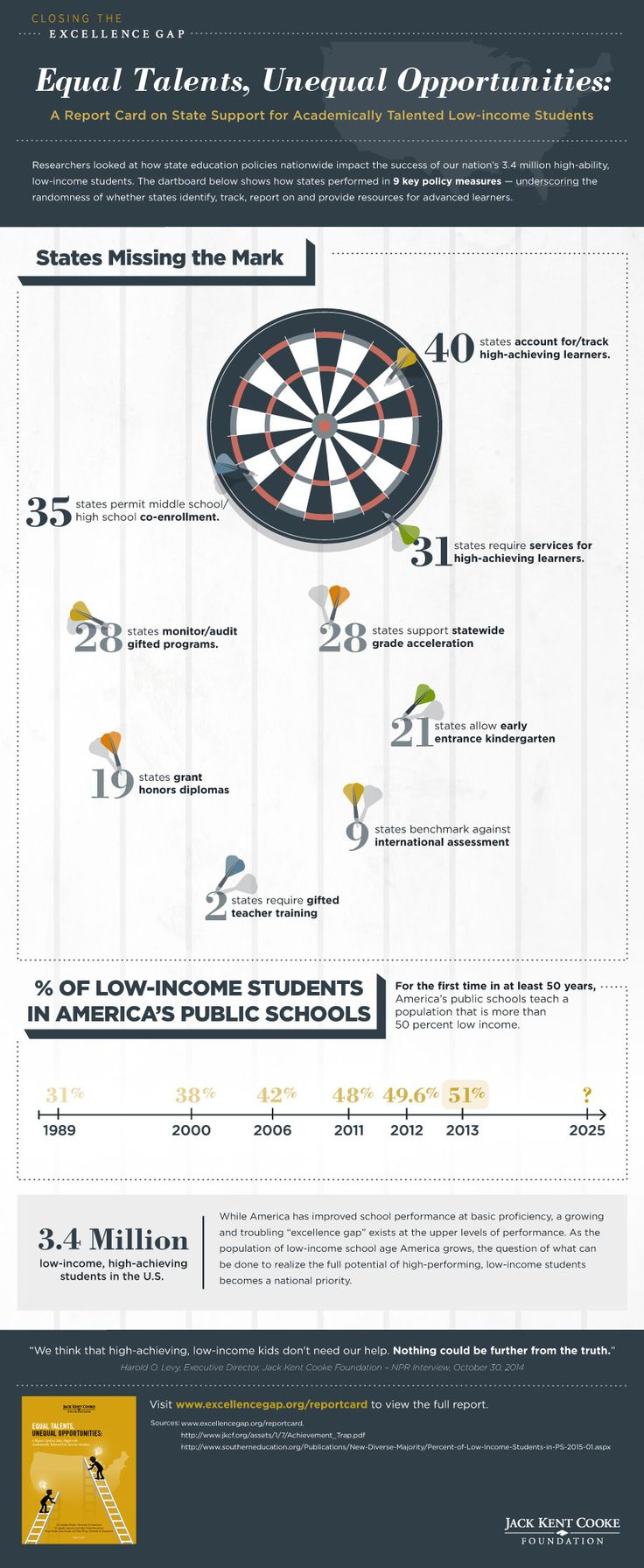 Excellence Gap Infographic