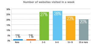 manufacturing marketing audience number of visited websites
