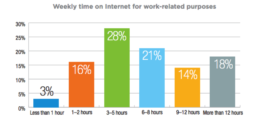 manufacturing audience time spent online