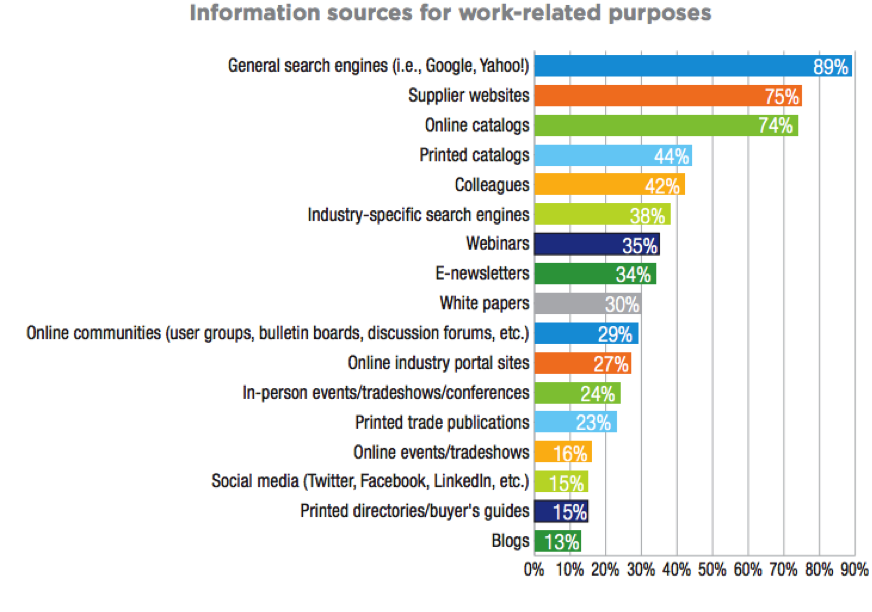 manufacturing marketing audience online sources