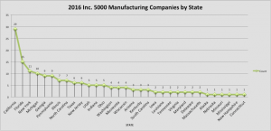 Inc. 5000 Manufacturing Companies