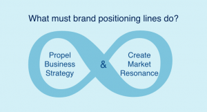 What must a brand positioning line do?