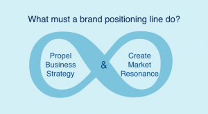 What must a brand positioning line do