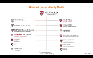 Branded House Brand Architecture for colleges and universities