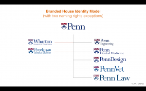 Branded House Brand Architecture with Exceptions for higher education