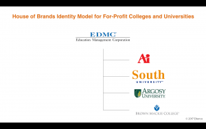 House of Brands Architecture for For-Profit Colleges and Universities