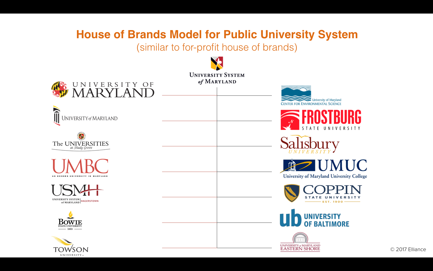 House of Brands Architecture for Public University System