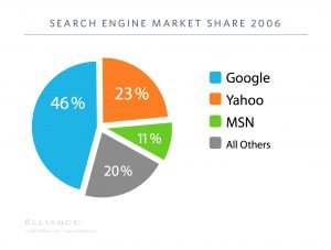 Search Market Share 2006