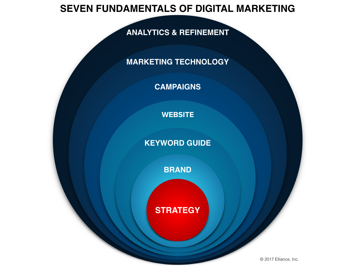 Seven Fundamentals of Digital Marketing
