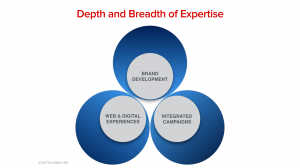 Higher Education Marketing Agencies Best Practices Expertise