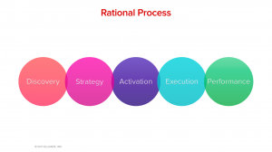 Higher Education Marketing Agencies Best Practices Process