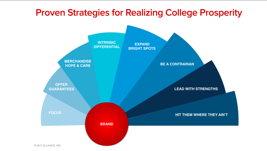 Higher Education Marketing Agencies Best Practices Strategies