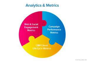 Higher Education-Marketing Services - Analytics and Metrics