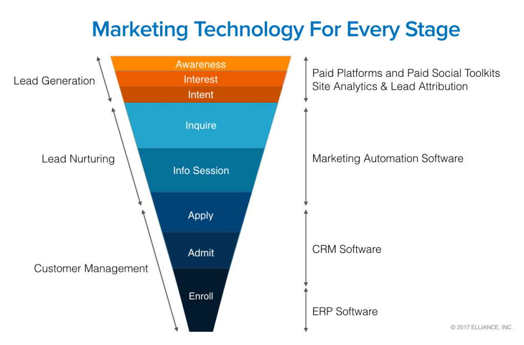 Higher Education Marketing Services -Technology