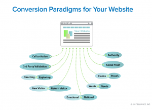 Higher Education Marketing Services - Website Conversions