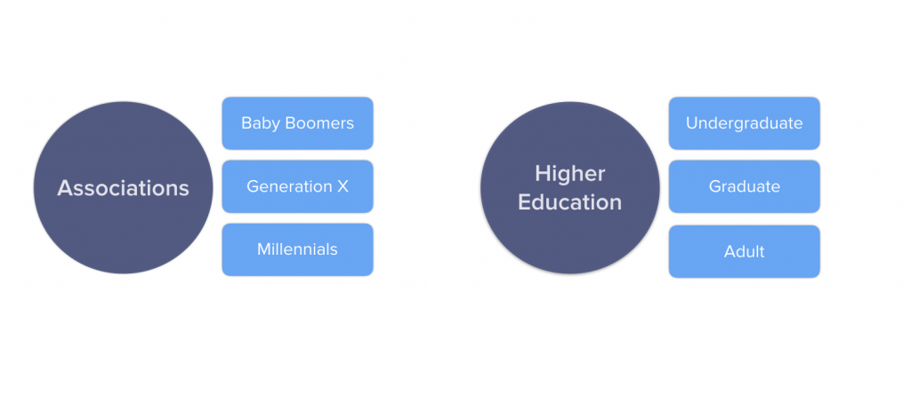 Associations vs Higher Ed Graphic