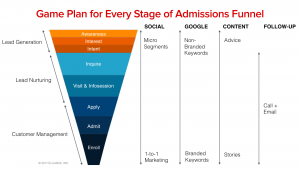 Enrollment Marketing Services Agency Best Practices - Game Plan