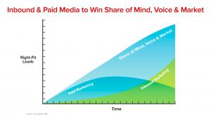 Enrollment Marketing Services Agency Best Practices - Inbound Paid Marketing