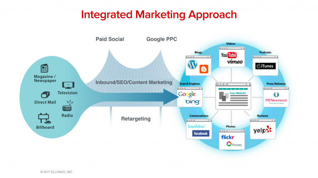 Enrollment Marketing Services Agency Best Practices - Integrated Marketing Approach