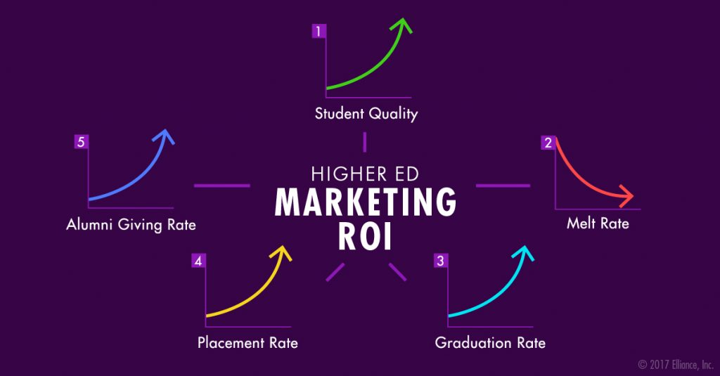 Enrollment Marketing Services Agency Best Practices - Measure ROI