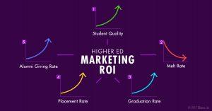 Enrollment Marketing Services Agency Best Practices - Measure ROI