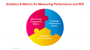 Enrollment Marketing Services Agency Best Practices - ROI and Performance