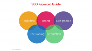 Enrollment Marketing Services Agency Best Practices - SEO Keyword Guide