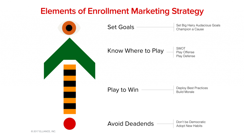 Enrollment Marketing Services Agency - Strategy