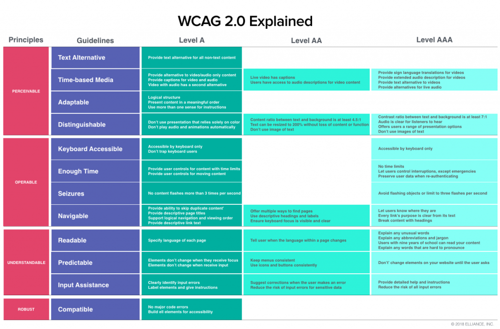 WCAG 2.0 ADA Compliance For College University Websites