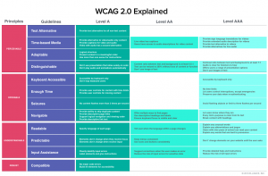 WCAG 2.0 ADA Compliance For College University Websites