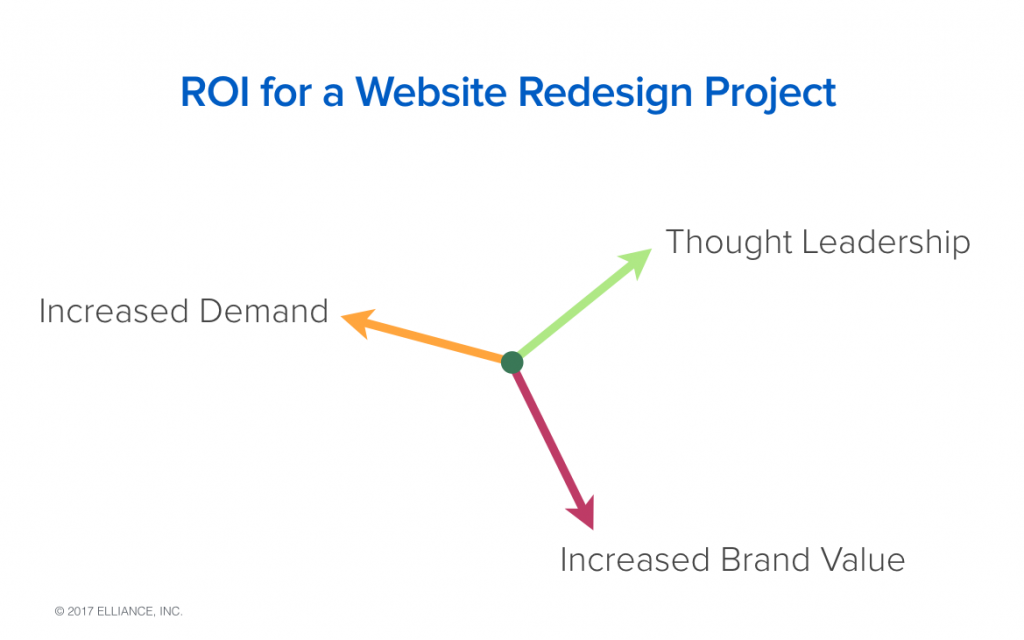 Return On Investment ROI for Website Redesign