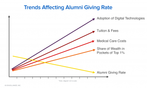 Trends Affecting Alumni Giving Rate