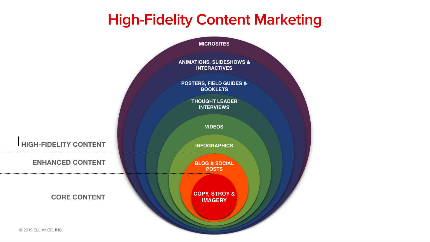 High-Fidelity Content Marketing