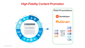 High-Fidelity Content Promotion
