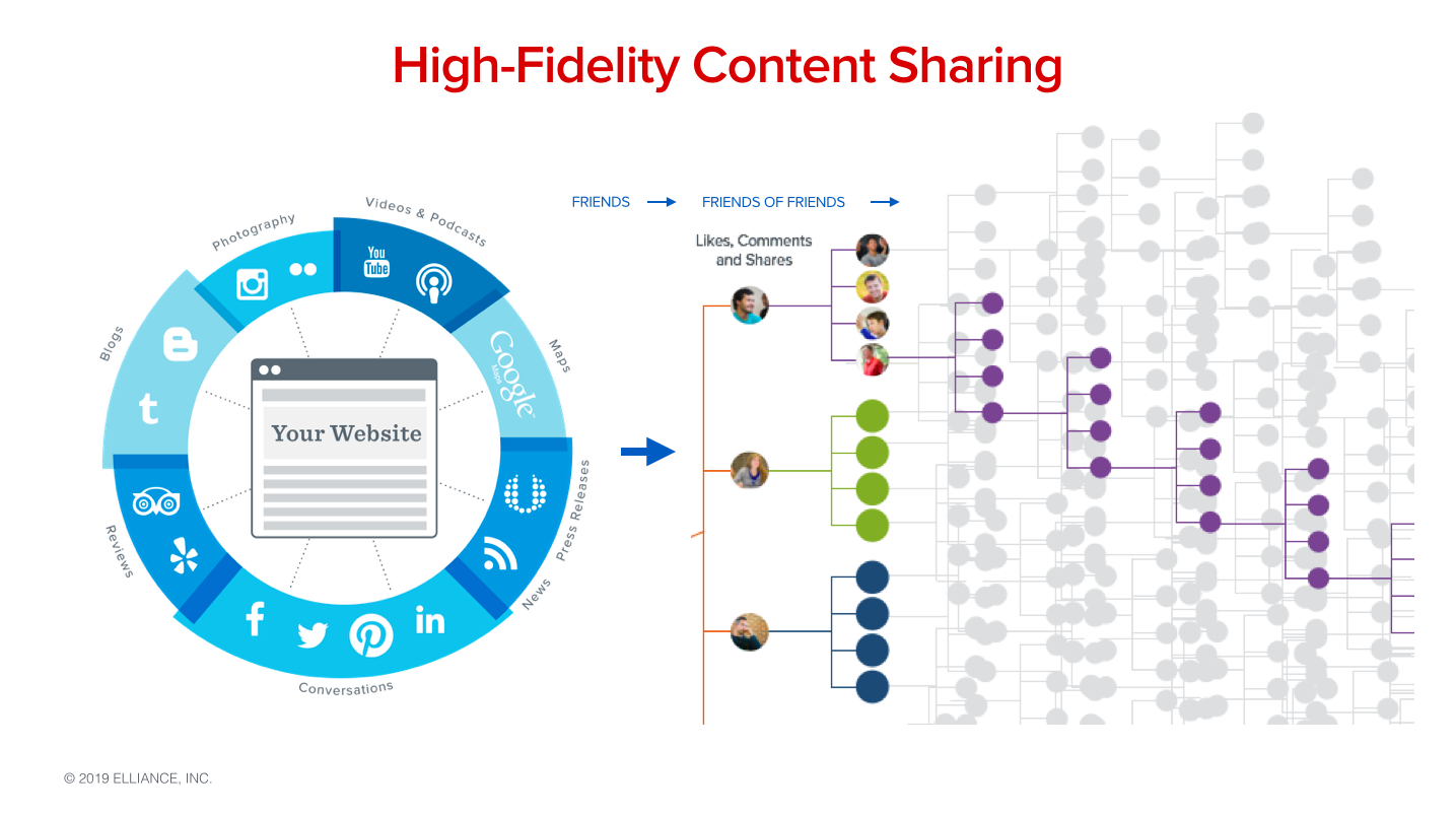 High-Fidelity Content Sharing