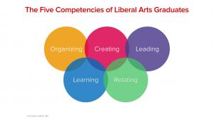 Five Competencies of Liberal Arts Graduates