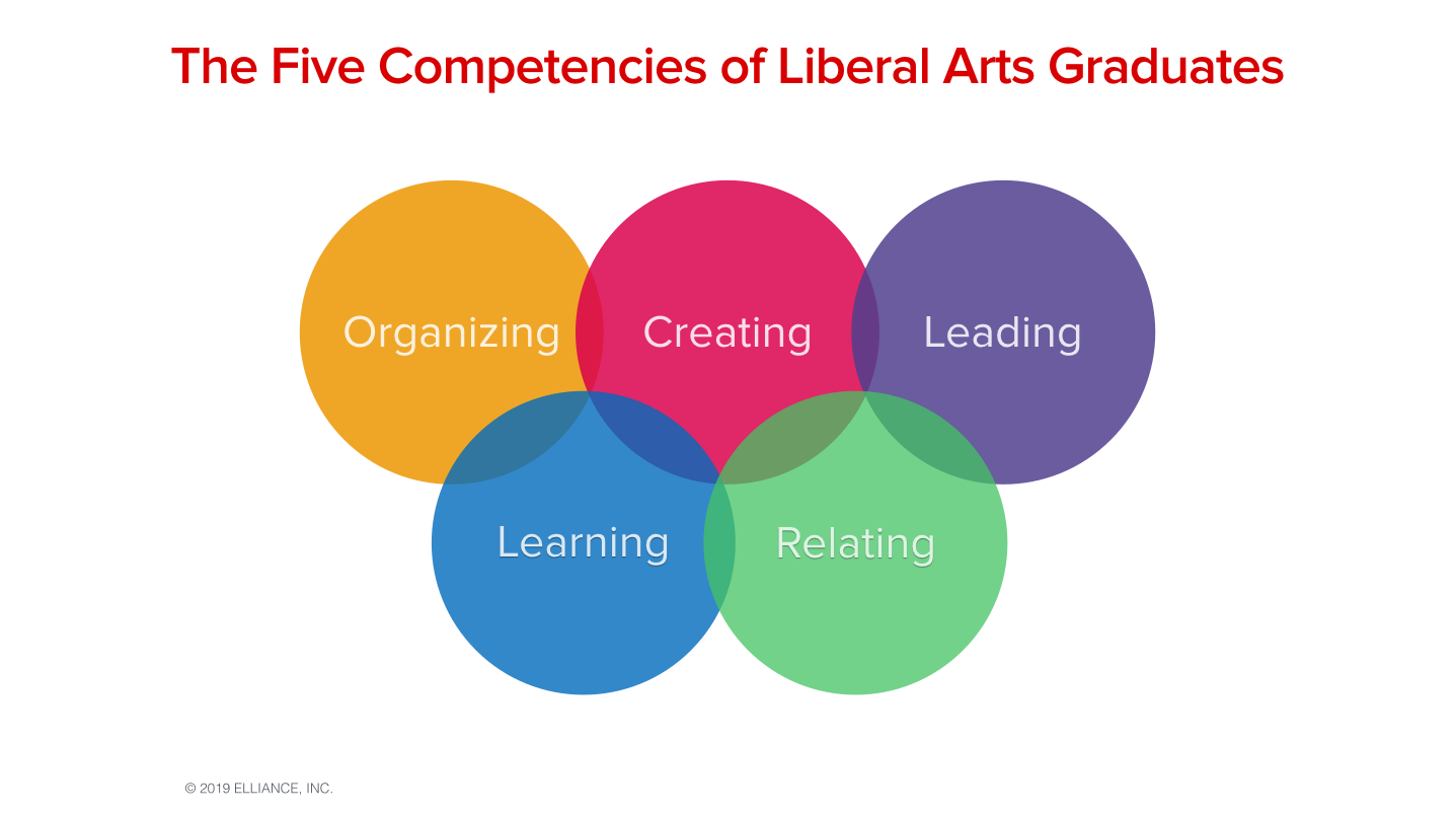 Five Competencies of Liberal Arts Graduates