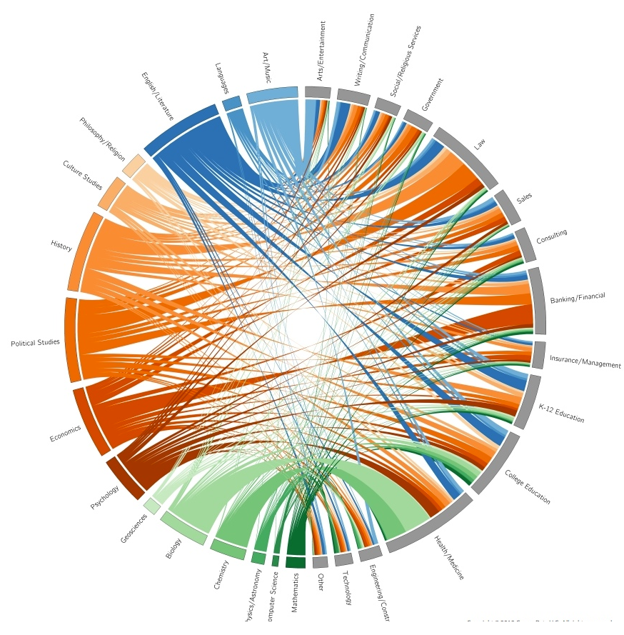Visualizing Career Paths of Liberal Arts Majors