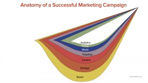 Anatomy of a Successful Marketing Campaign