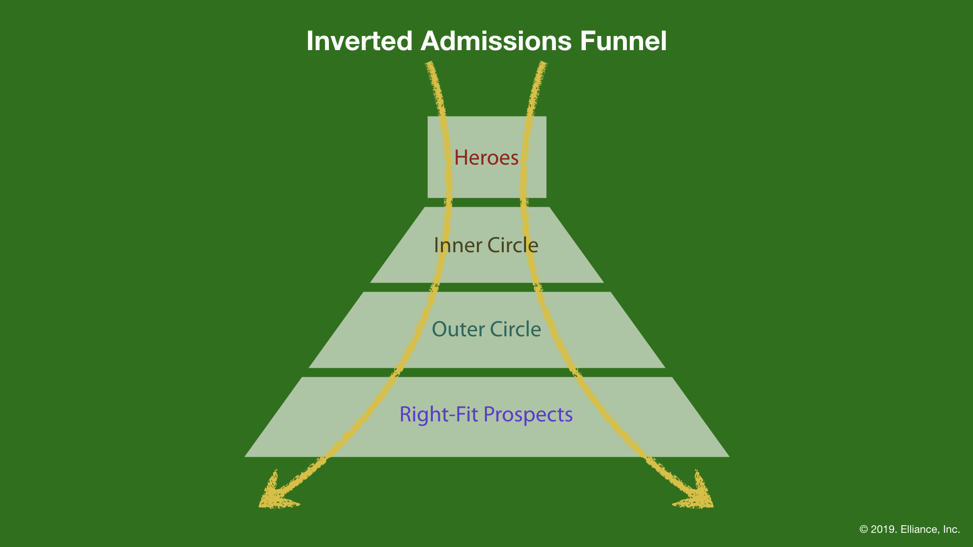 Inverted Admissions Funnel