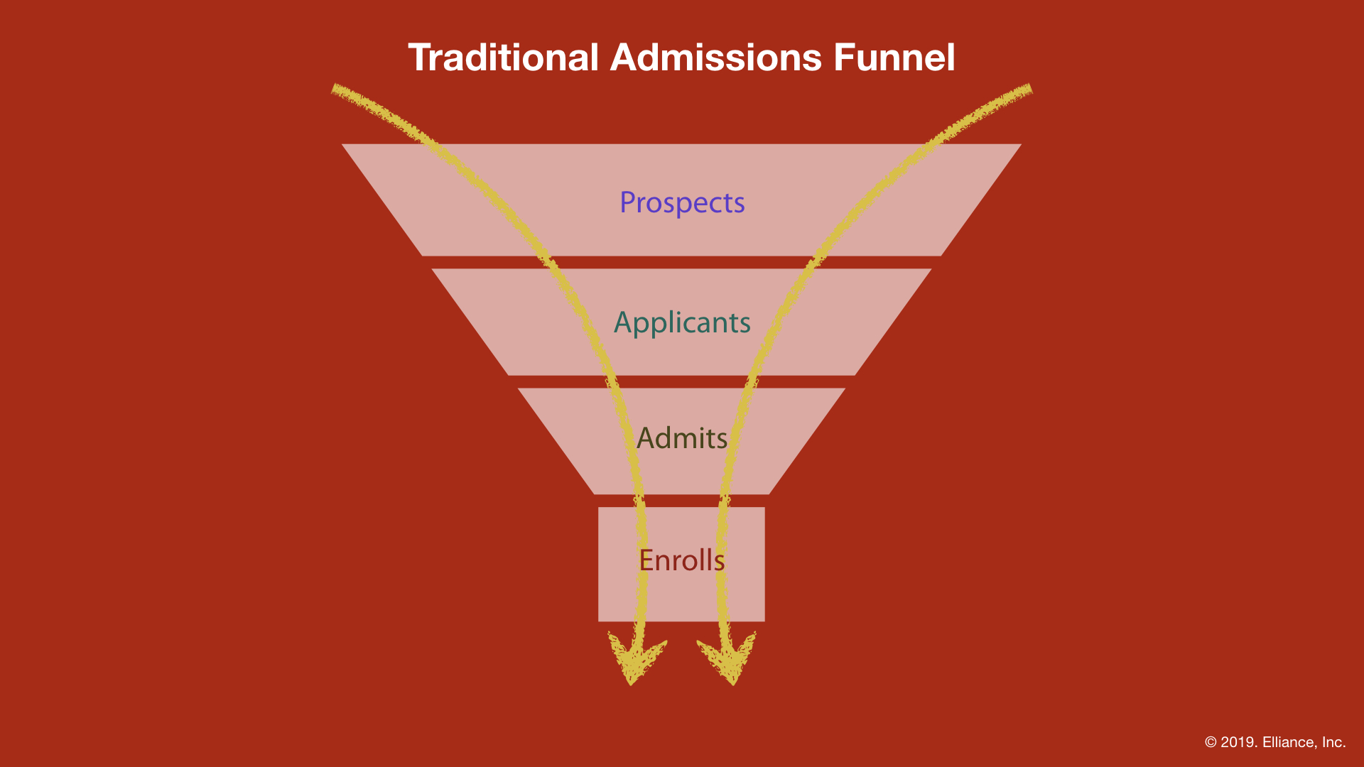 Traditional Admissions Funnel