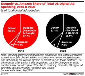 US Digital Ad Spending